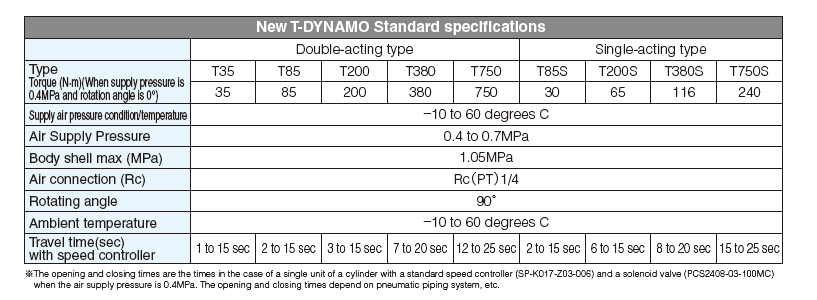 New_T-DYNAMO-Spec.png